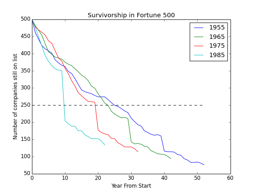 Number of companies still on last as a function of time after start