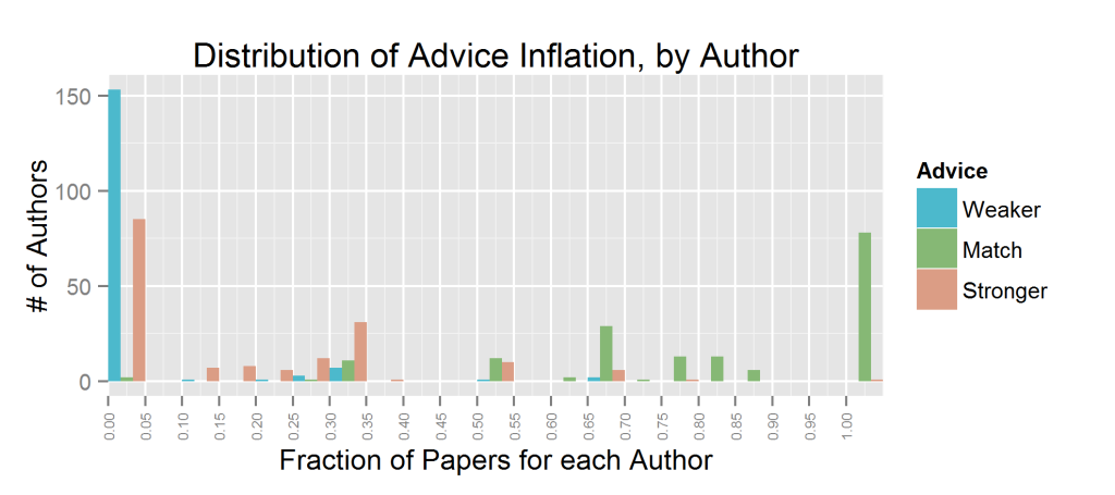 exag.author.dist.pr_advice_inflation