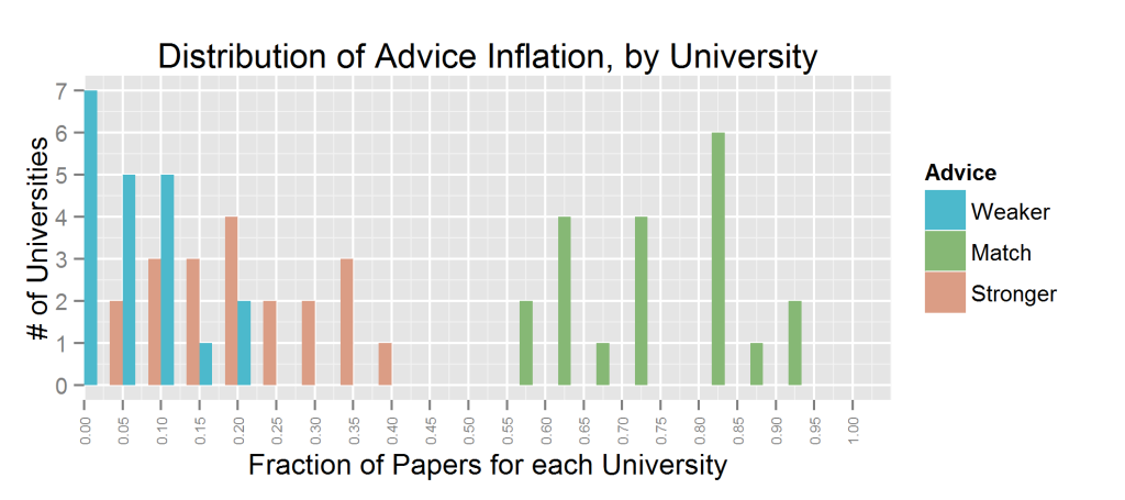 exag.univ.dist.pr_advice_inflation