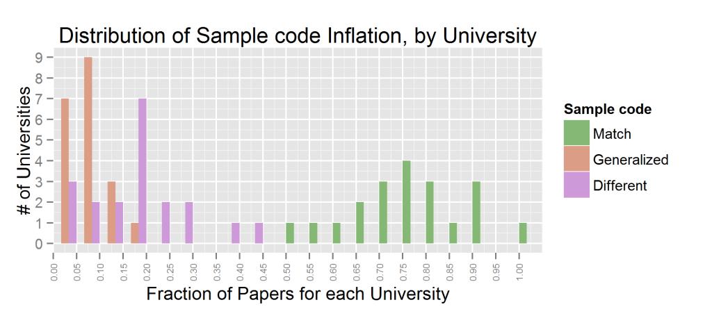 exag.univ.dist.sample_code