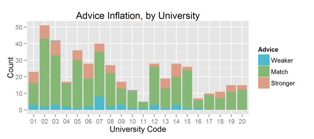 exag.univ.pr_advice_inflation.stack