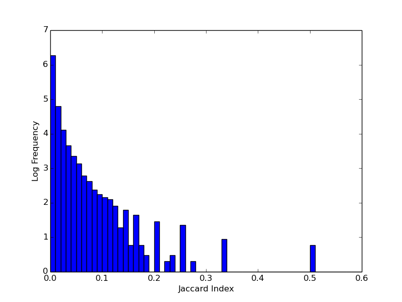 Log10 frequency of Jaccard scores between subreddits