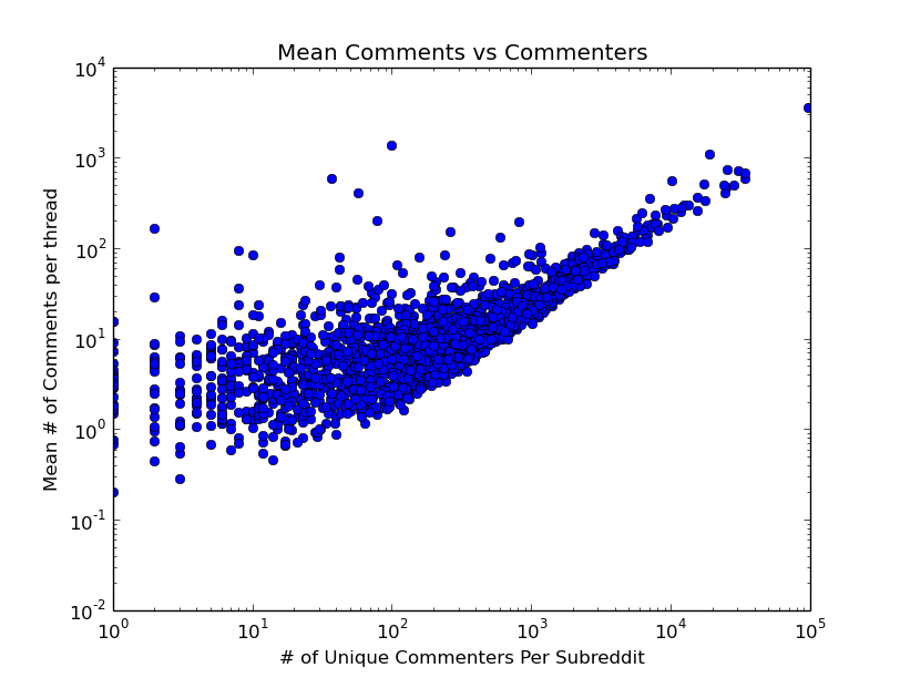 Average Number of Comments vs Number of Unique Commenters