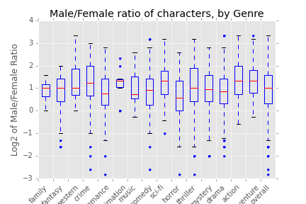 male_female_ratio_characters