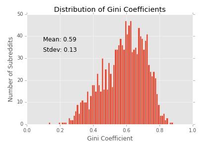 gini_histogram2