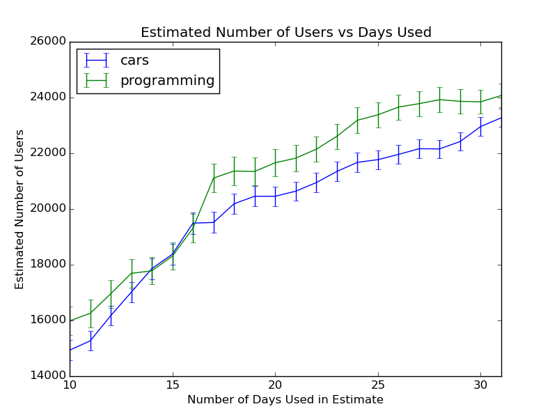 example_users_vs_days