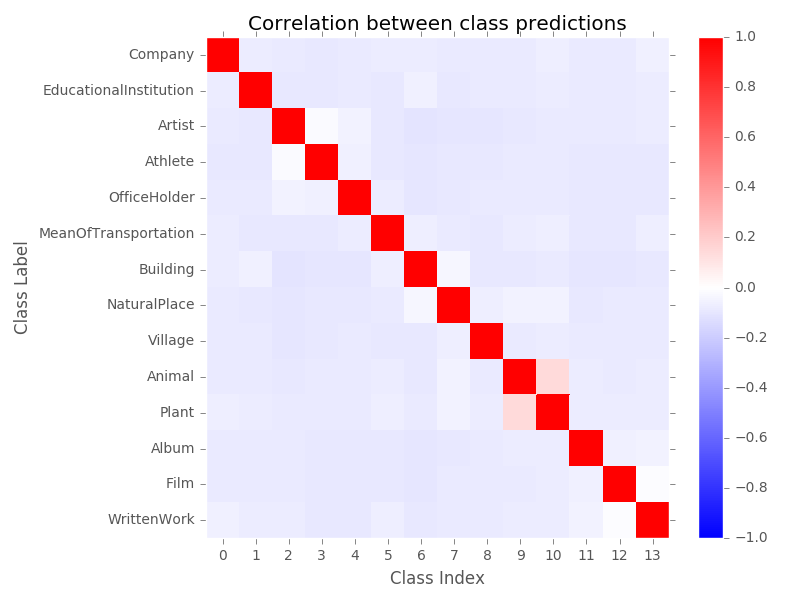 Classifying text with Keras: Visualization | Jacob Silterra