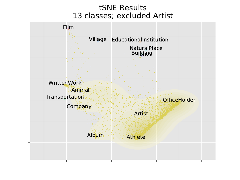 Classifying and visualizing with fastText and tSNE | Jacob